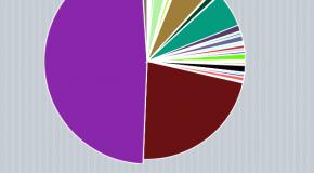 Sprawdź, z kim najczęściej esemesujesz za pomocą iPhone'a