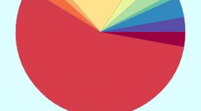 Sprawdź na wykresie, z kim ile esemsujesz